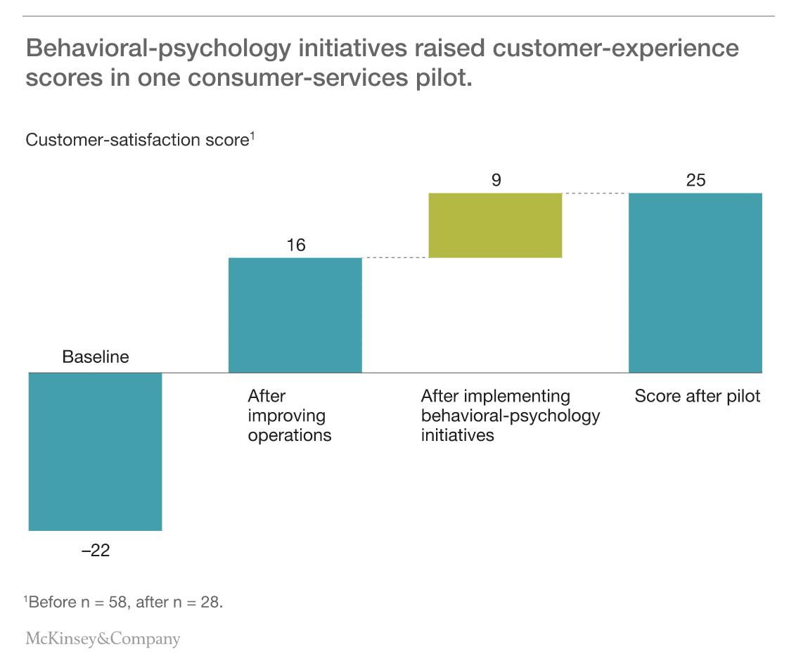 McKinsey CX Study Chart