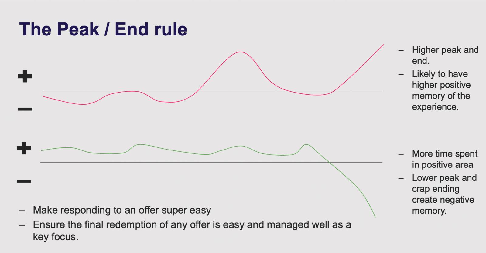 Peak end rule