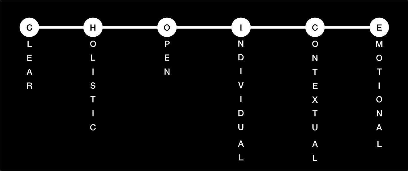 The CHOICE model for experience design