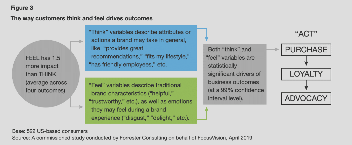Source: Forrester Consulting / FocusVision